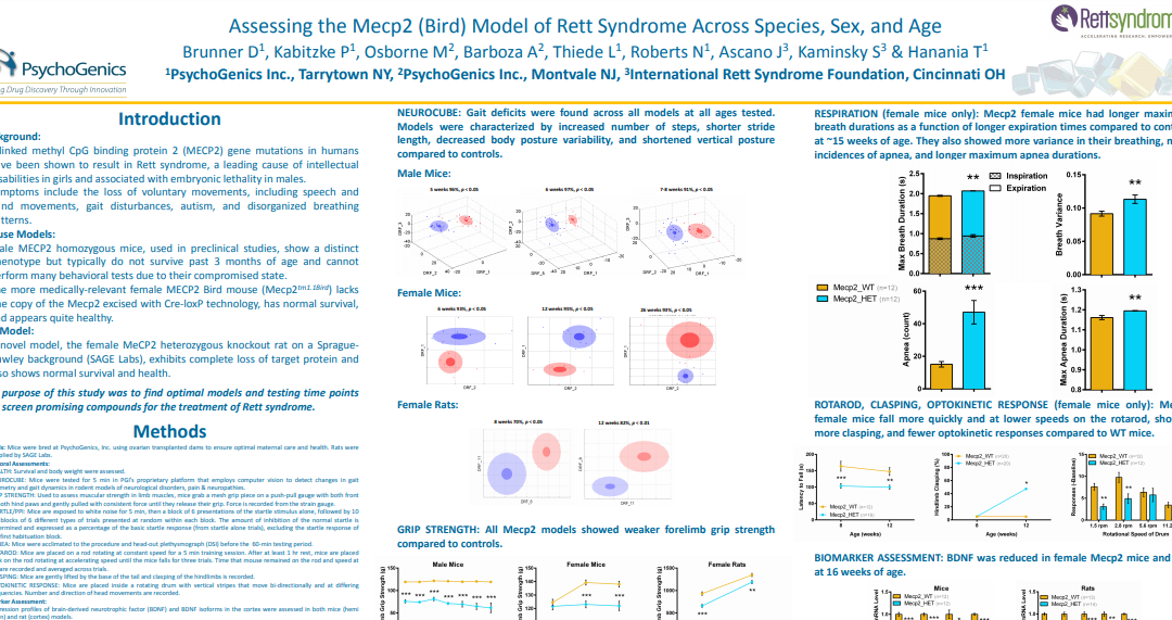 Assessing the Mecp2 (Bird) Model of Rett Syndrome Across Species, Sex, and Age