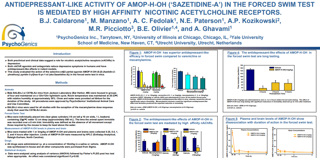 Antidepressant-like Activity of AMOP-H-OH ('SAZETIDINE-A') in the Forced Swim TSest is Mediated by High Affinity Nicotinic Acetylcholine Receptors.